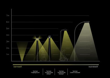 Übersicht Lichtcharakteristika der stadträumlichen Typologien (Grafik: studiocandela)